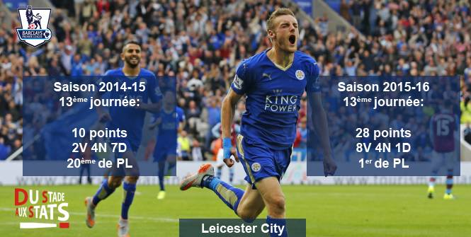 Leicester_stats