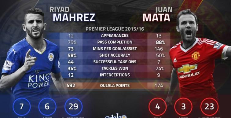 Statistiques: Riyad Mahrez vs Juan Mata