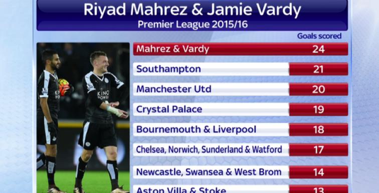 Mahrez et Vardy plus efficaces que United, Liverpool et Chelsea!