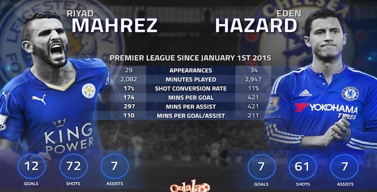 Premier League : Mahrez meilleur que Hazard en 2015 !