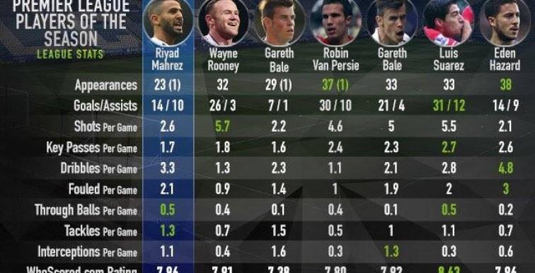 Mahrez 2ème meilleur joueur de Premier League de ces 7 dernières années!