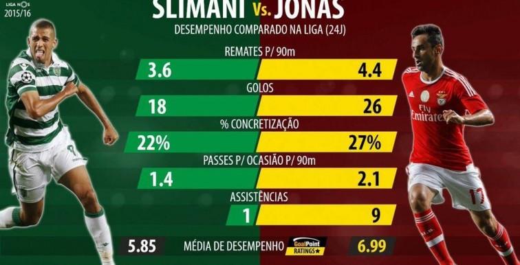 Sporting-Benfica : le face à face Slimani-Jonas !