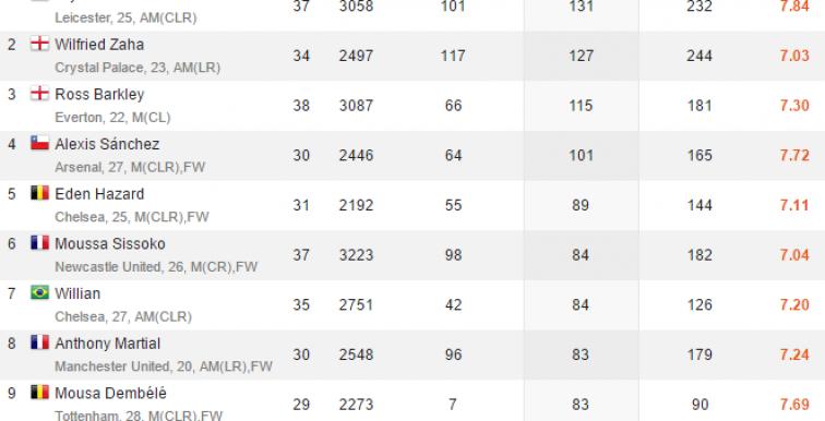Mahrez meilleur dribbleur de Barclays Premier League !