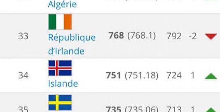 Classement FIFA : L'Algérie gagne une place
