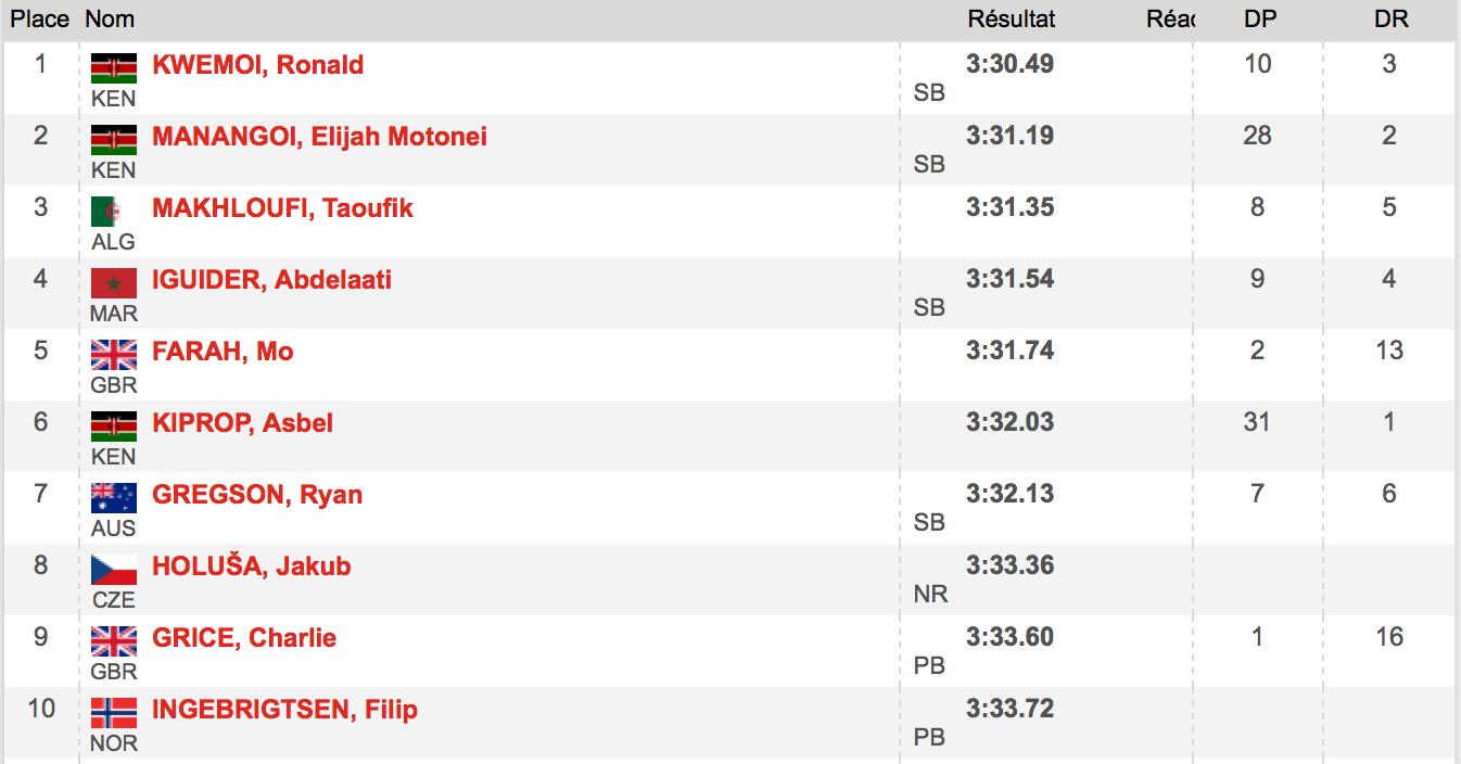 tableau resultat 1500m Monaco