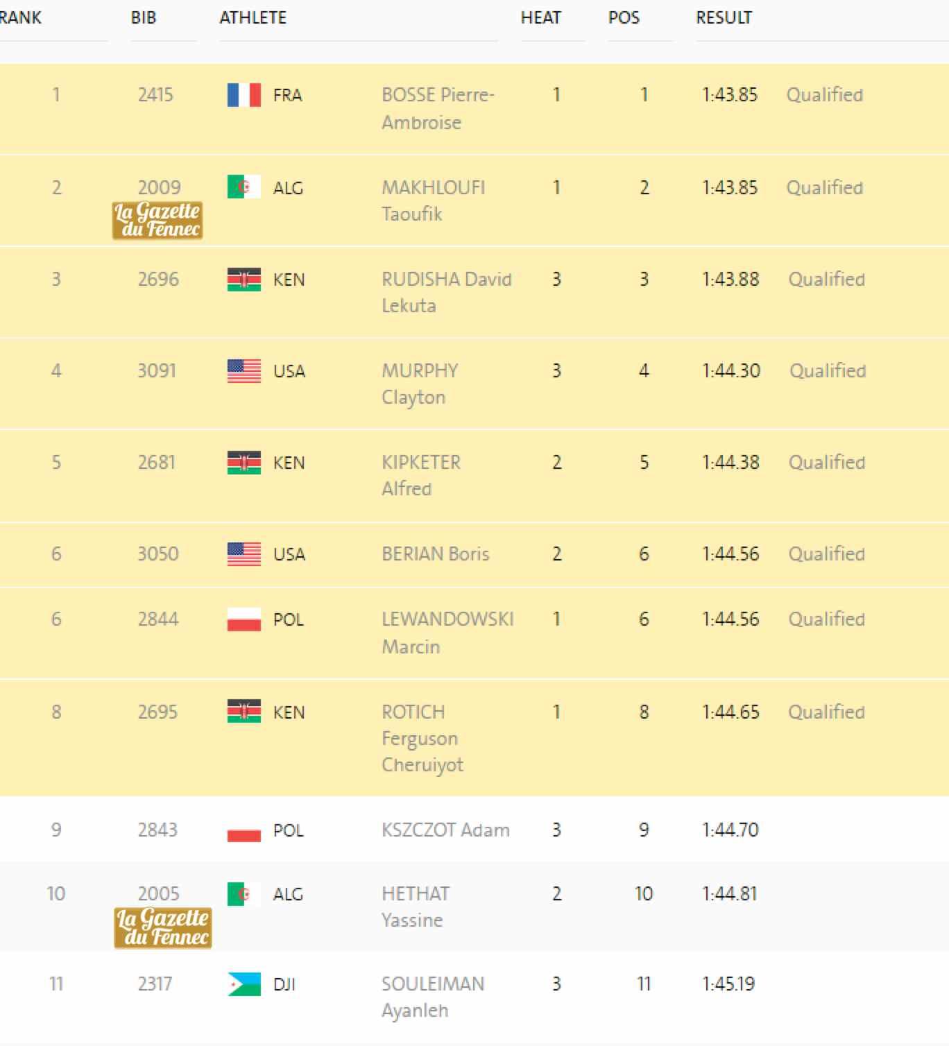 classement complet 800m demi finale RIO 2016