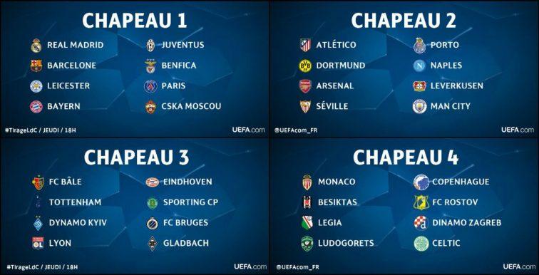 UEFA : le tirage au sort de la Ligue des Champions à 17h00
