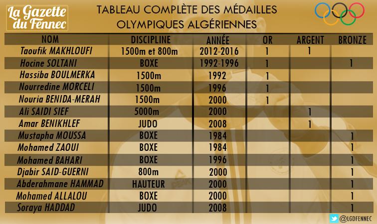 tableau médaille provisoire makhloufi