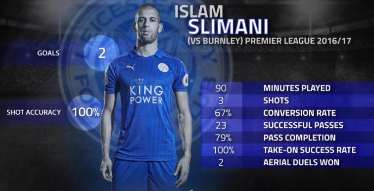 Les statistiques hallucinantes de Slimani pour son premier match en Premier League