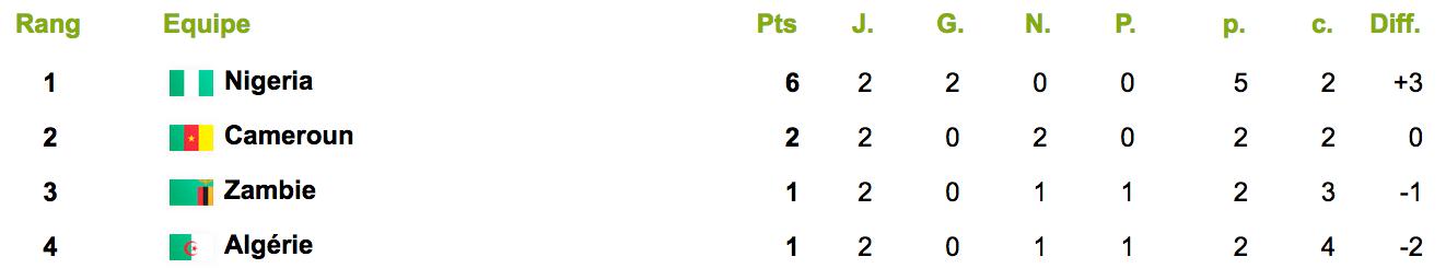 classement-groupe-b-j2