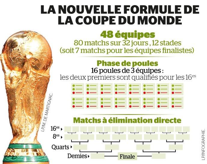 coupe-du-monde-48-fifa