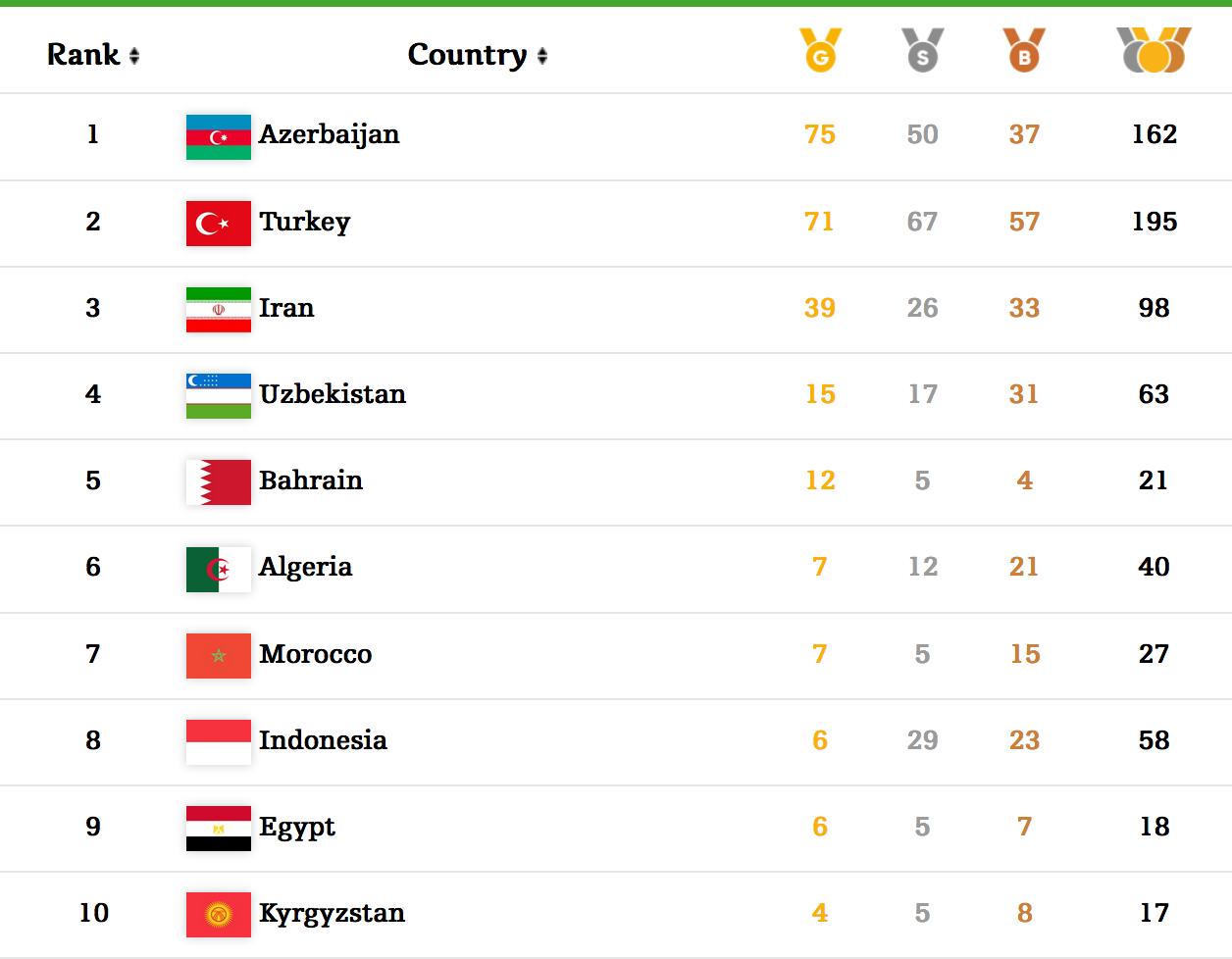 medailles tableau Bakou 2017