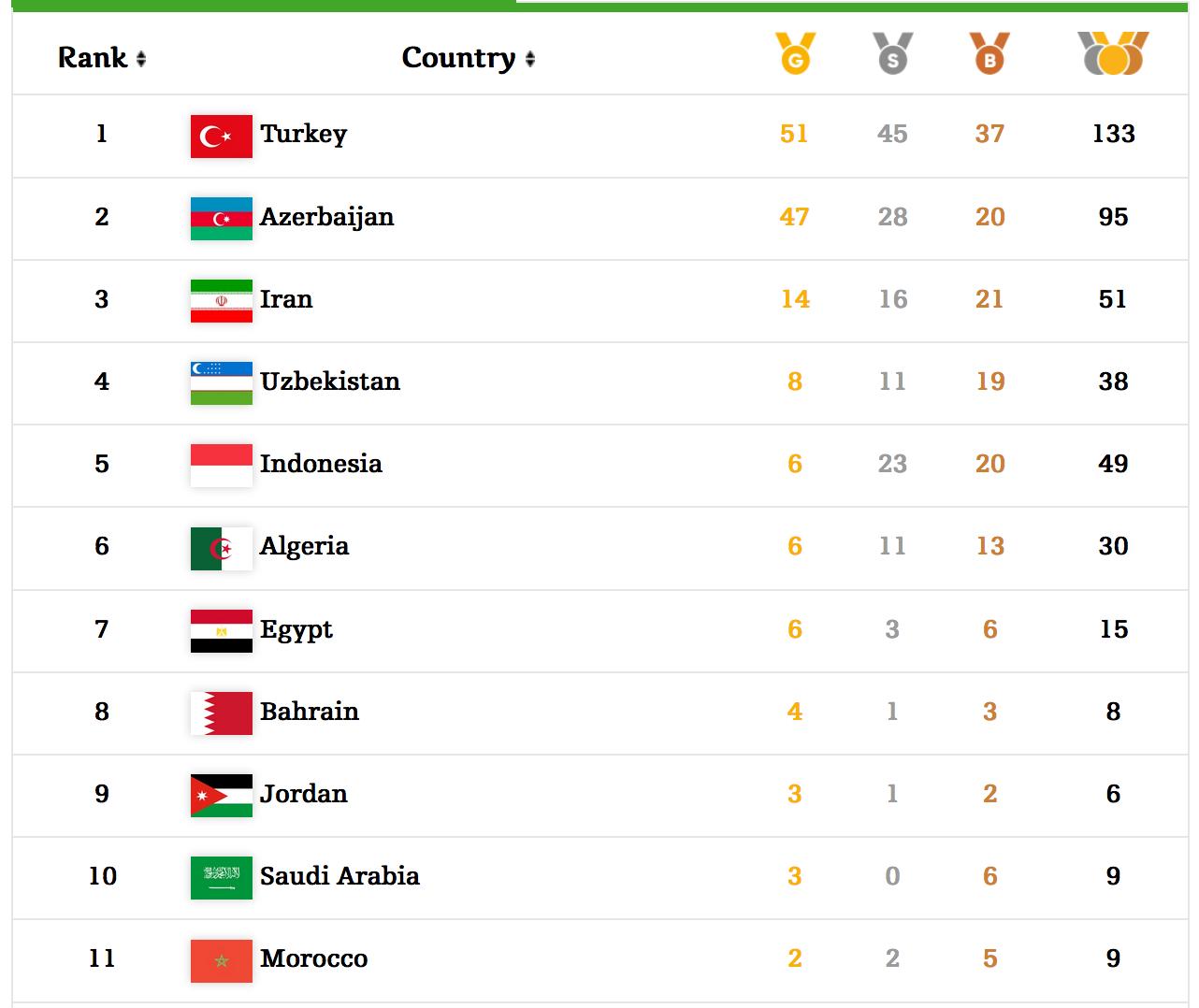 tableau médaille JSI Bakou 2017
