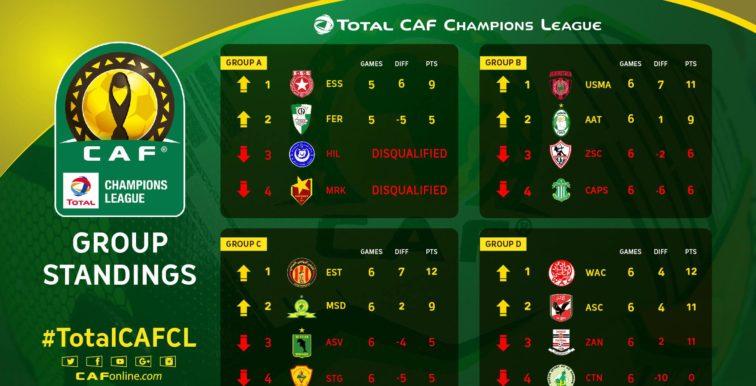 LDC CAF : le tableau des 1/4 de finales !