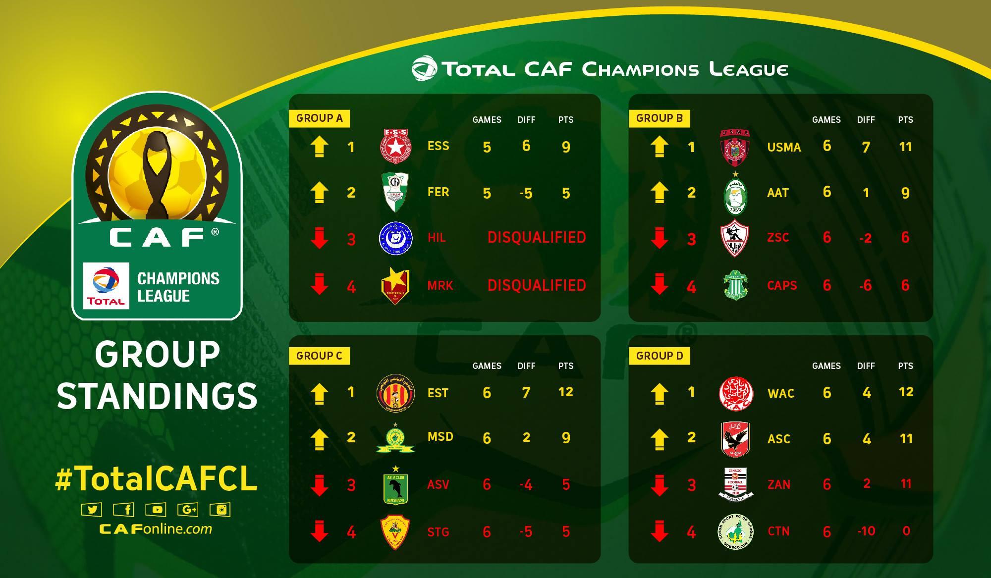 classement LDC phases de poule