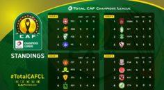 Ligue des Champions : résultats de la 5è journée
