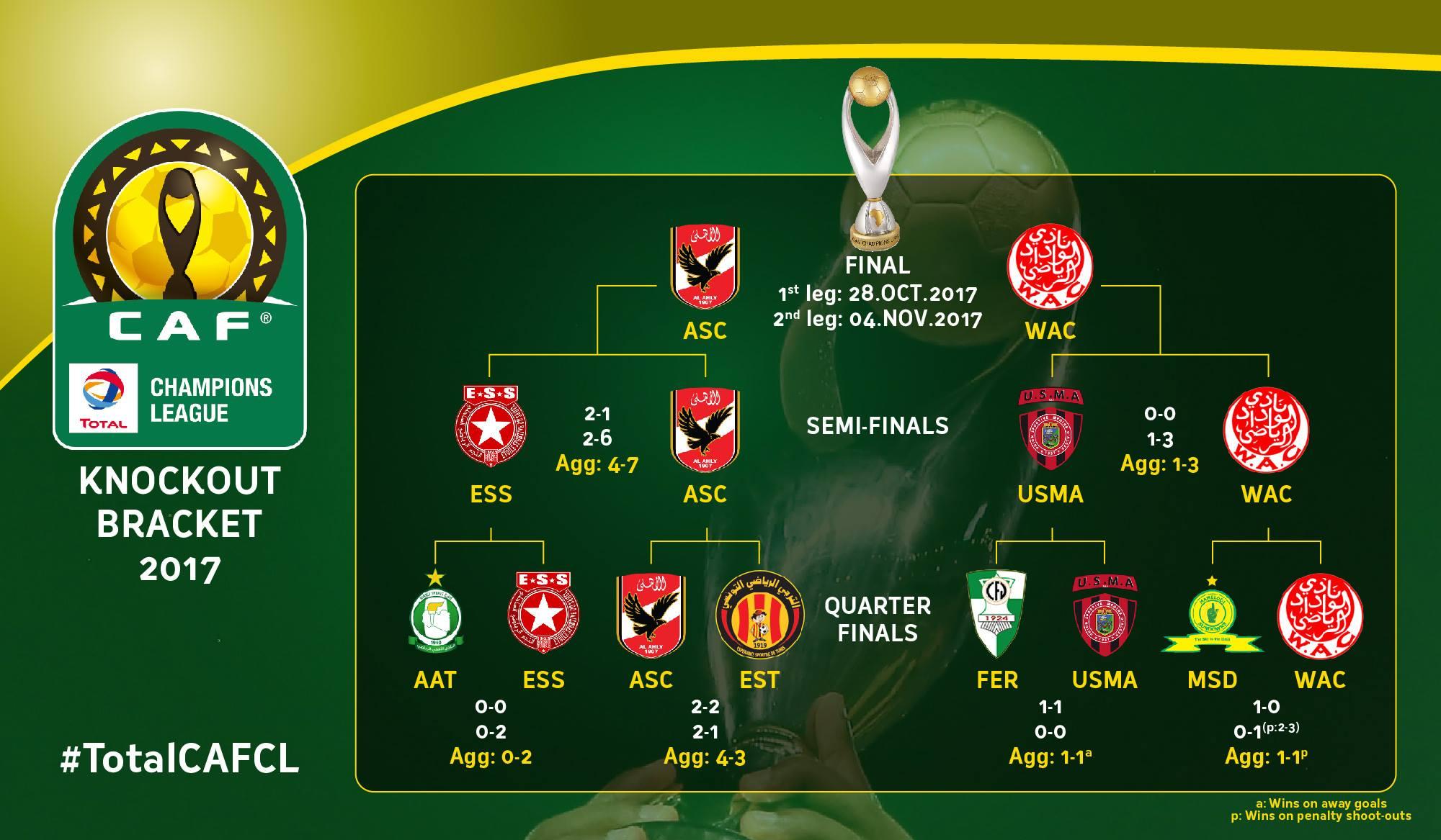 tableau finale LDC usma 2017