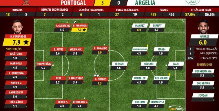 POR-ALG : les notes du match selon Goalpoint