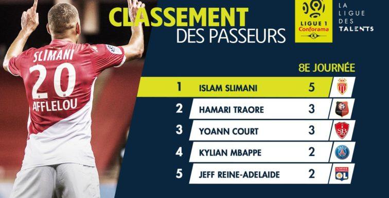 France : Slimani meilleur passeur de Ligue 1