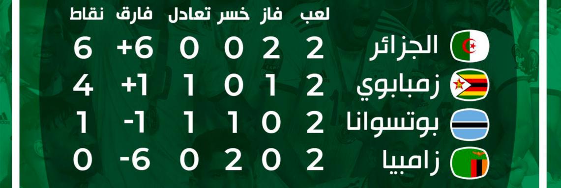Q.CAN 2021 (Groupe H) : Le Zimbabwe bat la Zambie et prend la 2e place (1-2)