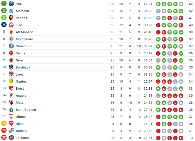 classement ligue 1 conforama 1