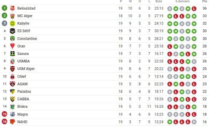 classement ligue 1 dz