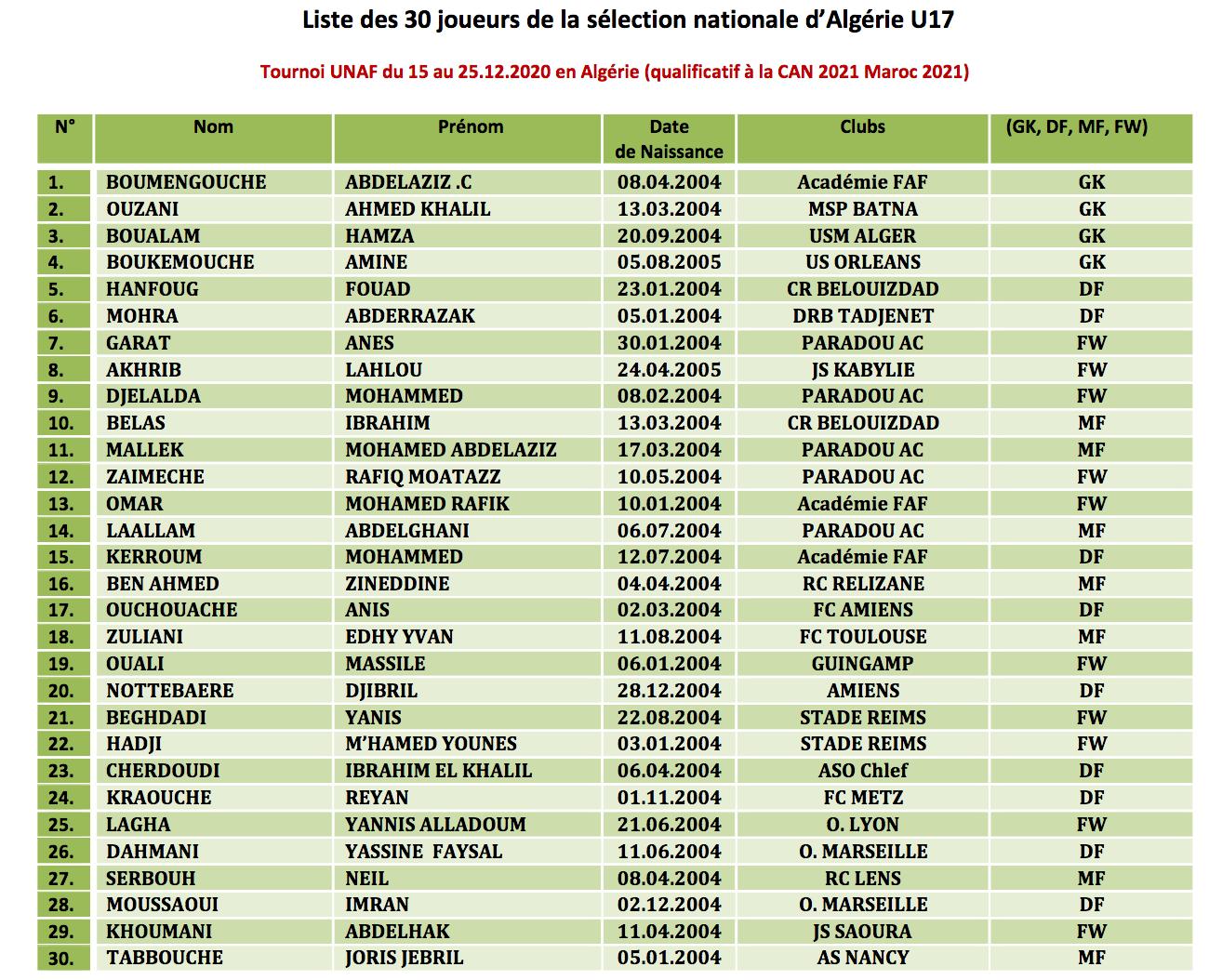 liste des U17 tournoi unaf 2021 janvier