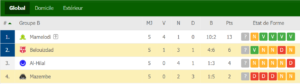 classement groupe CRB
