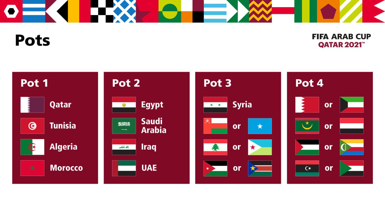 tirage arabe cup 21 doha