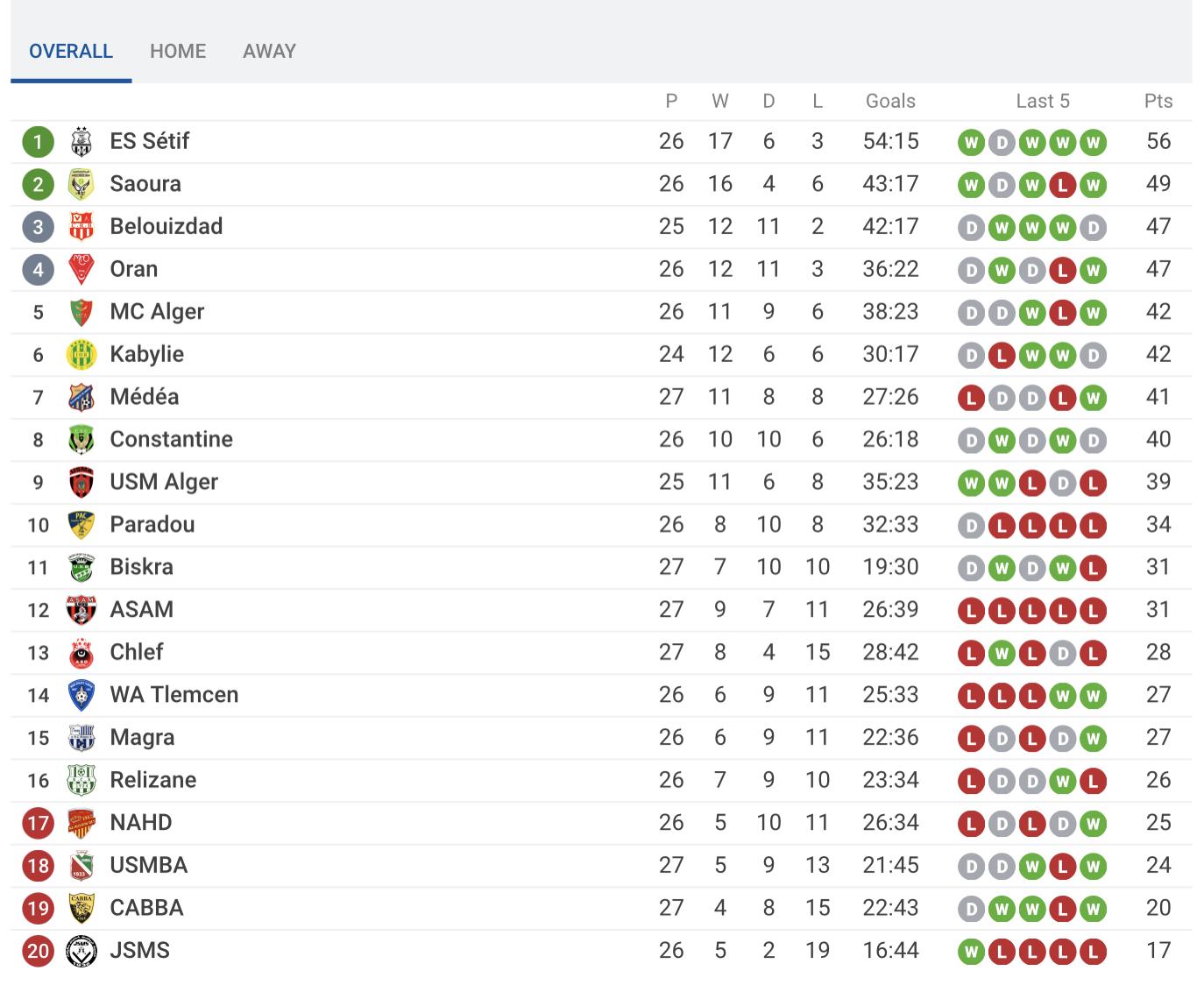 Ligue 1 CABBA USMBA