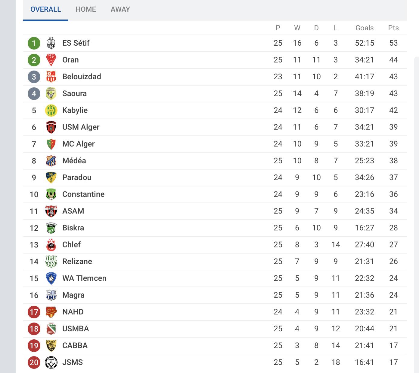 Ligue 1 algérie classement