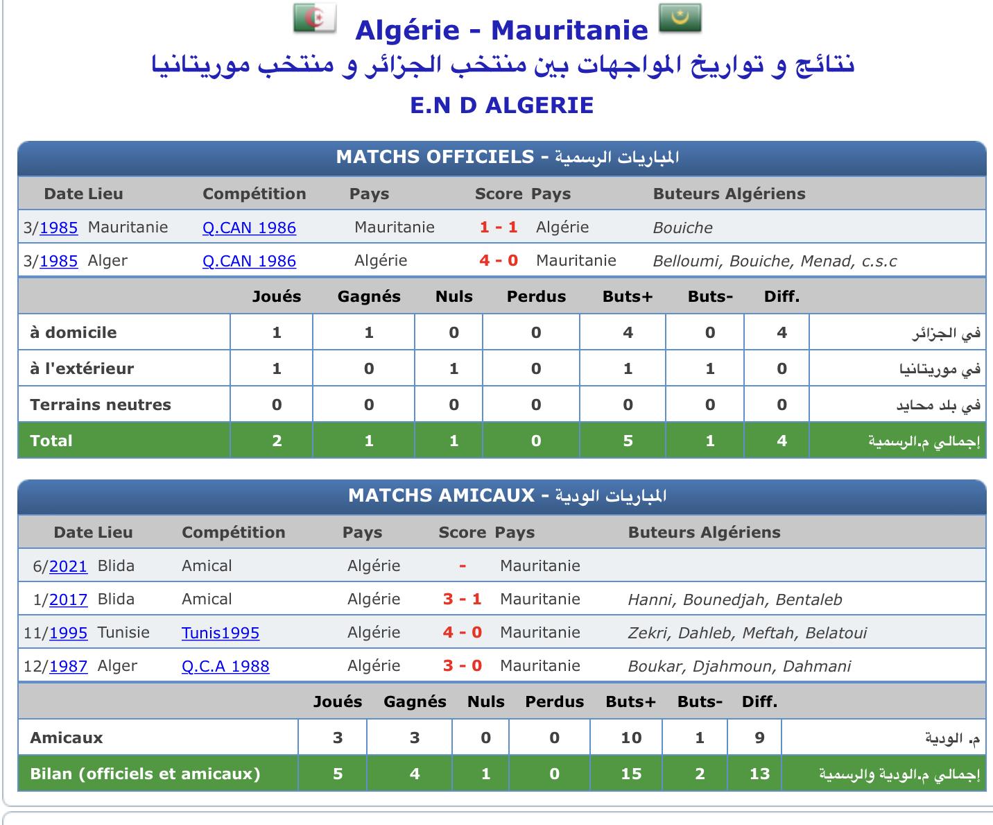 Algérie Mauritanie historique
