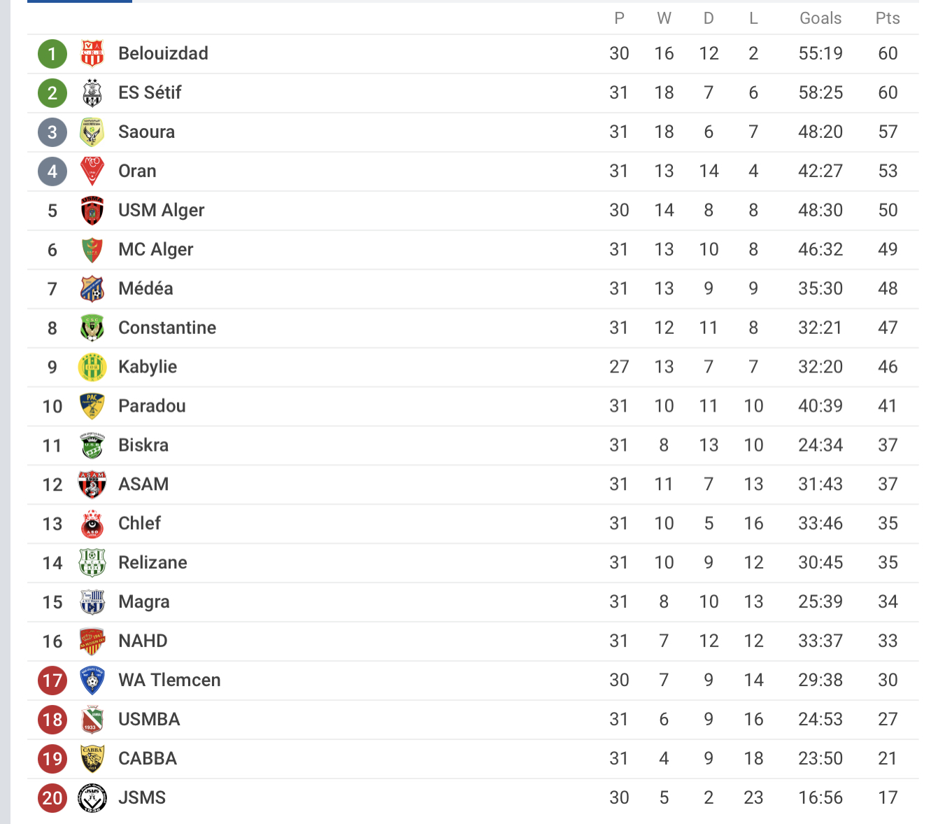 Classement Ligue 1 Algérie