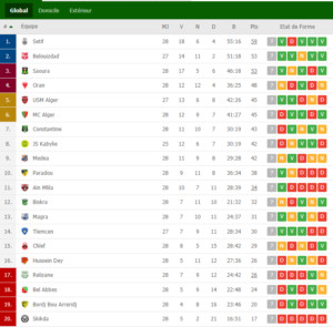 classement ligue 1 1